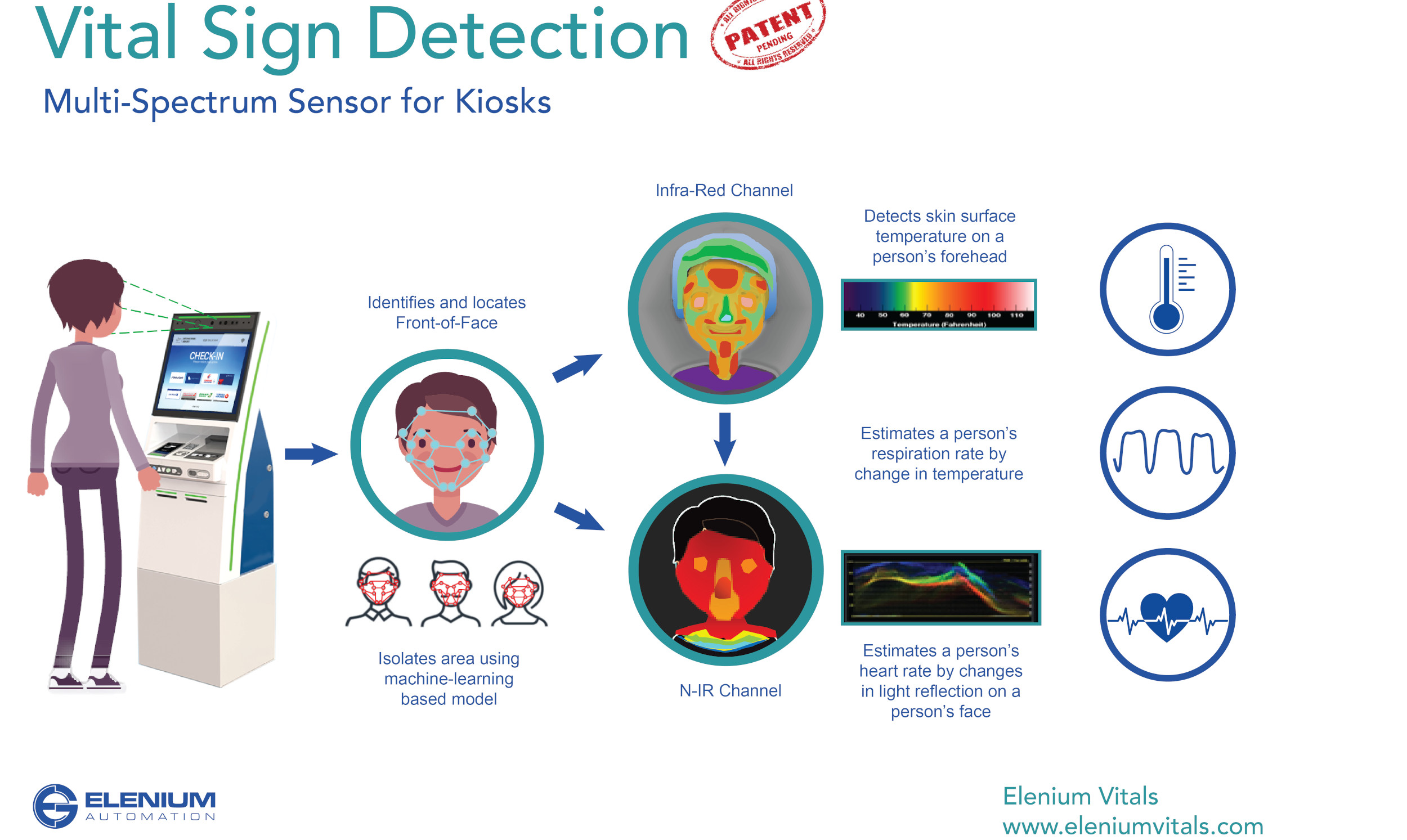 Vital sign detection